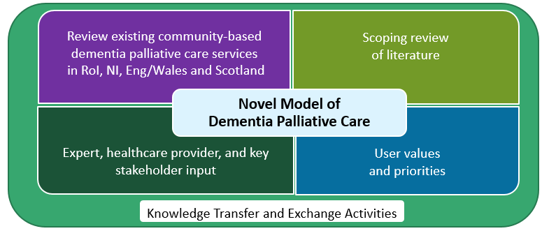 models of dementia care in the community a literature review